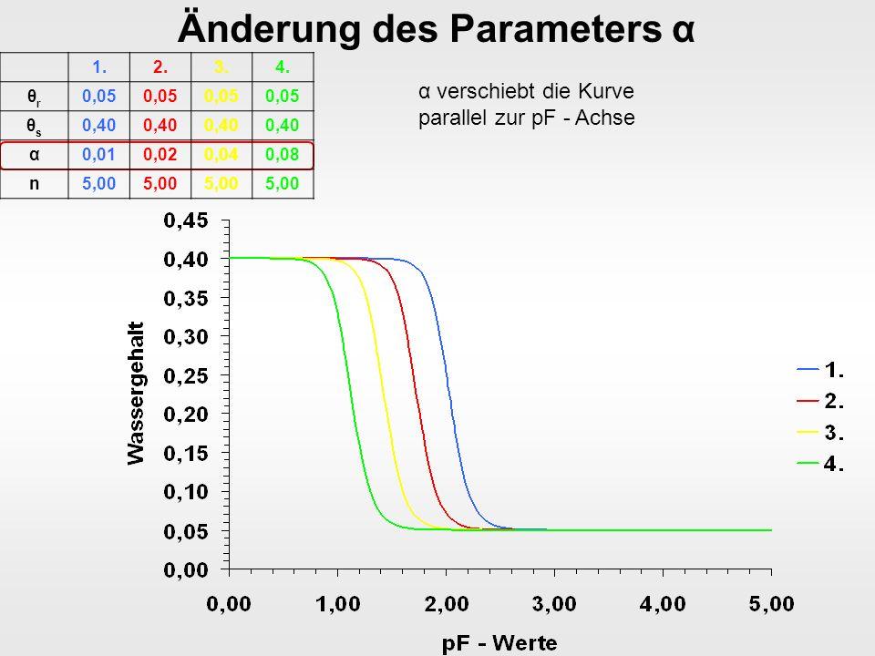 Änderung des Parameters α α verschiebt die Kurve parallel zur pF - Achse 1.2.3.4.