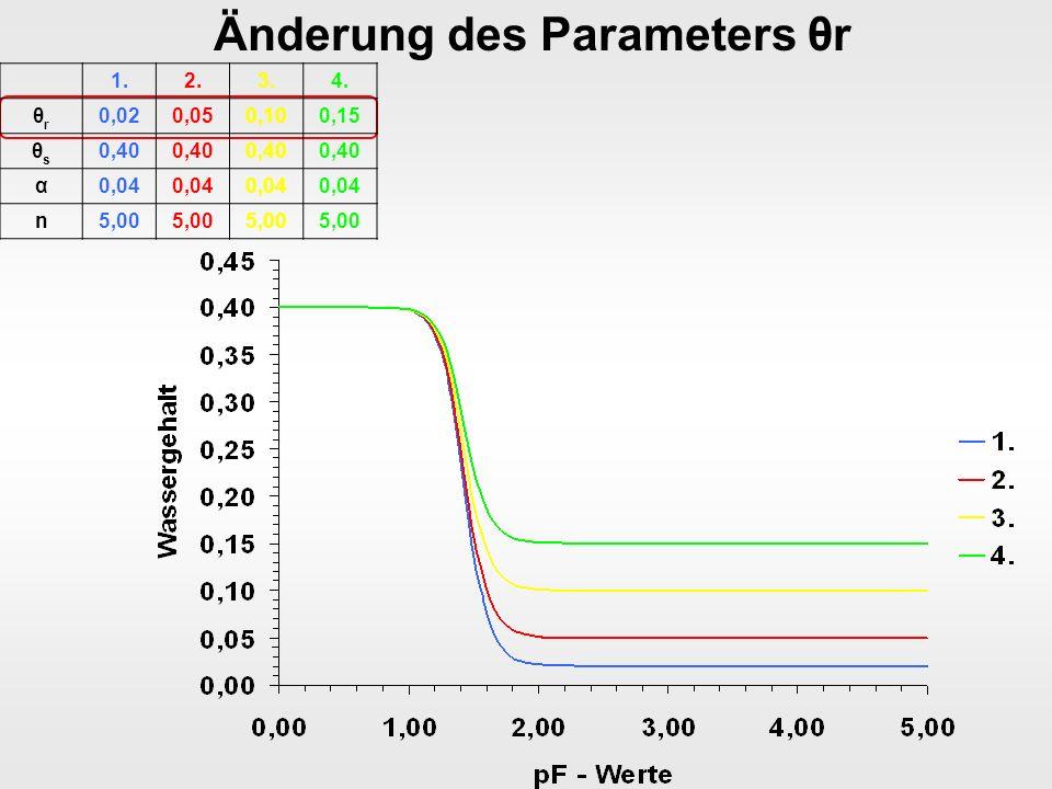 Änderung des Parameters θr 1.2.3.4. θrθr 0,020,050,100,15 θsθs 0,40 α0,04 n5,00