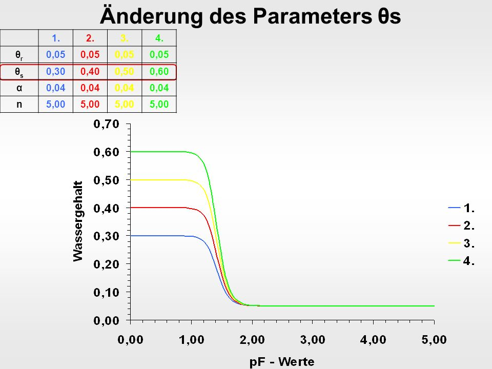 Sinnvolle van Genuchten Parameter SandSchluffLehmTon θrθr 0,030,050,080,10 θsθs 0,380,500,420,55 α0,080,01 0,02 n3,501,501,301,15