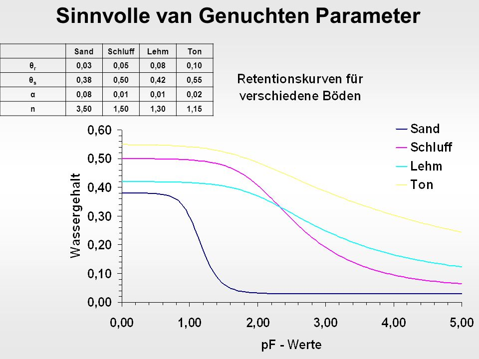 Fk, nFk, Kapillarsaum SandSchluffLehmTon Fk in Vol% GW nah0,040,440,390,50 Fk in Vol% GW fern0,030,290,310,44 nFk in Vol% GW nah0,010,360,230,21 nFk in Vol% GW fern0,000,200,160,15 Kapillarsaum (pF - Wert)1,102,00 1,70 Kapillarsaumhöhe in cm12,5100,0 50,0