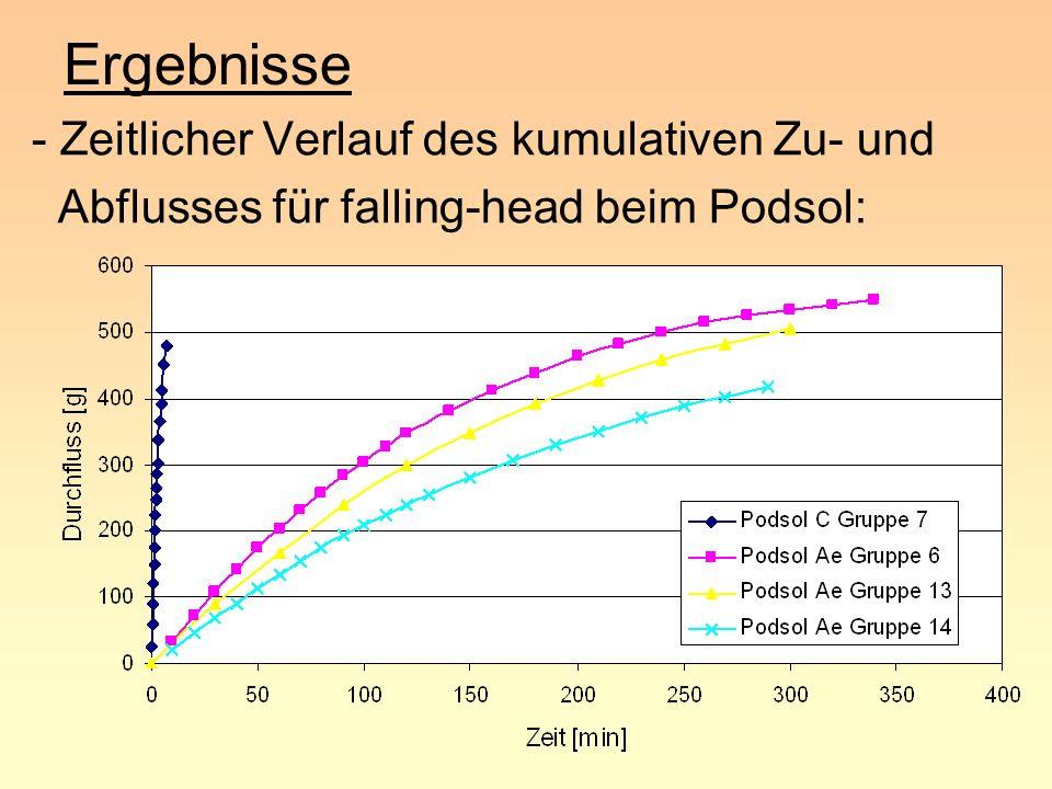 Ergebnisse - Zeitlicher Verlauf des kumulativen Zu- und Abflusses für falling-head beim Podsol: