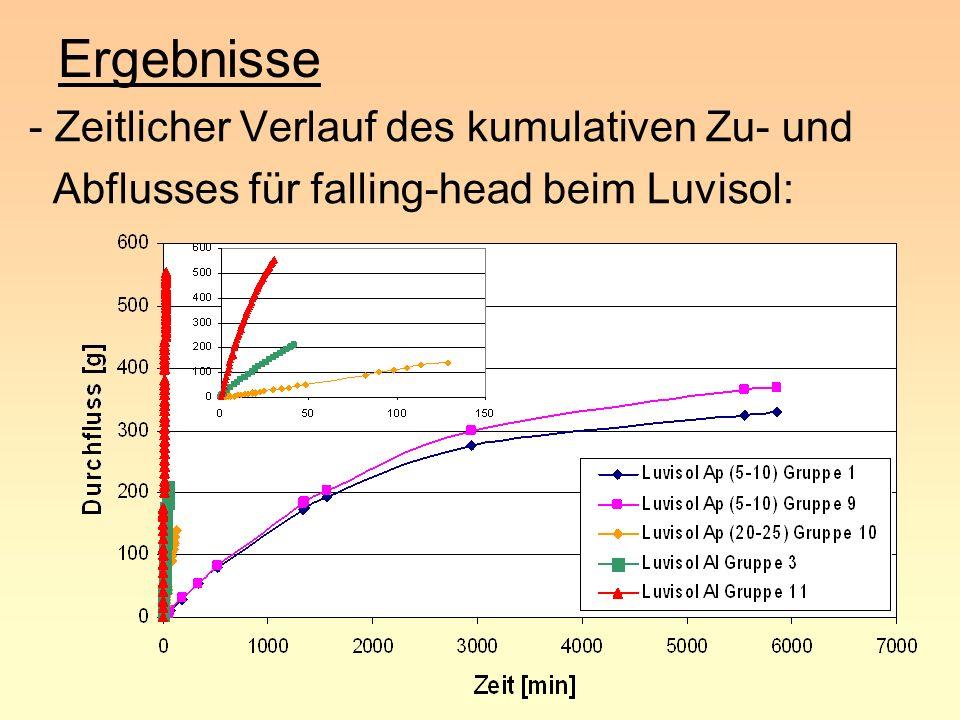 Ergebnisse - Zeitlicher Verlauf des kumulativen Zu- und Abflusses für falling-head beim Luvisol: