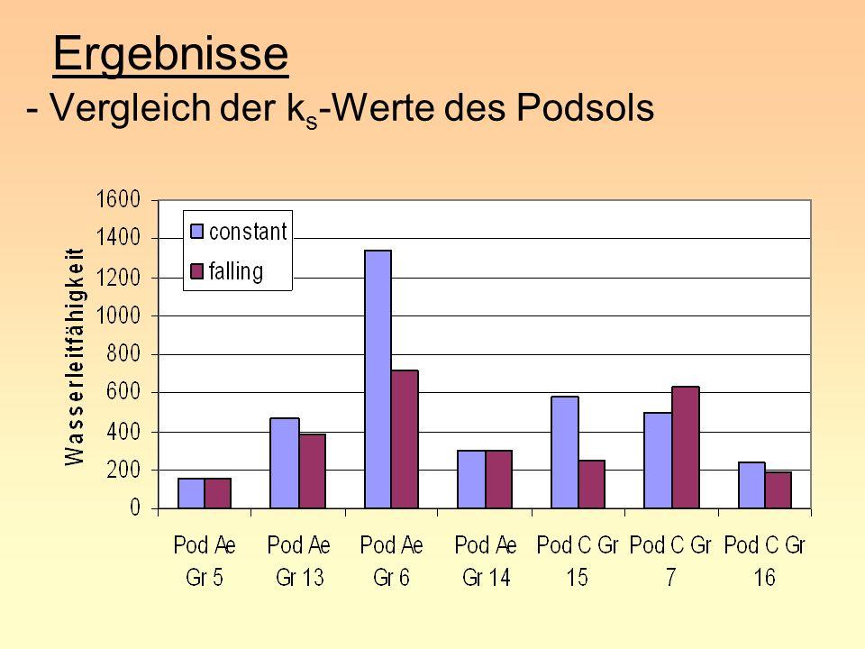 Ergebnisse - Vergleich der k s -Werte des Podsols