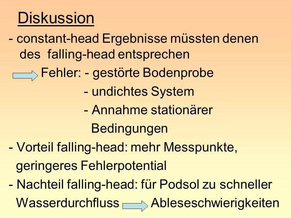 Diskussion - constant-head Ergebnisse müssten denen des falling-head entsprechen Fehler: - gestörte Bodenprobe - undichtes System - Annahme stationäre
