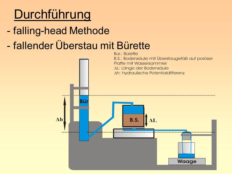 Durchführung -System muss nach außen wasserdicht sein - Stationäre Bedingungen : Zufluss = Ausfluss - Aufschwemmen/Störung des Bodens verhin- dern : Papierfilter, mechanischer Druck