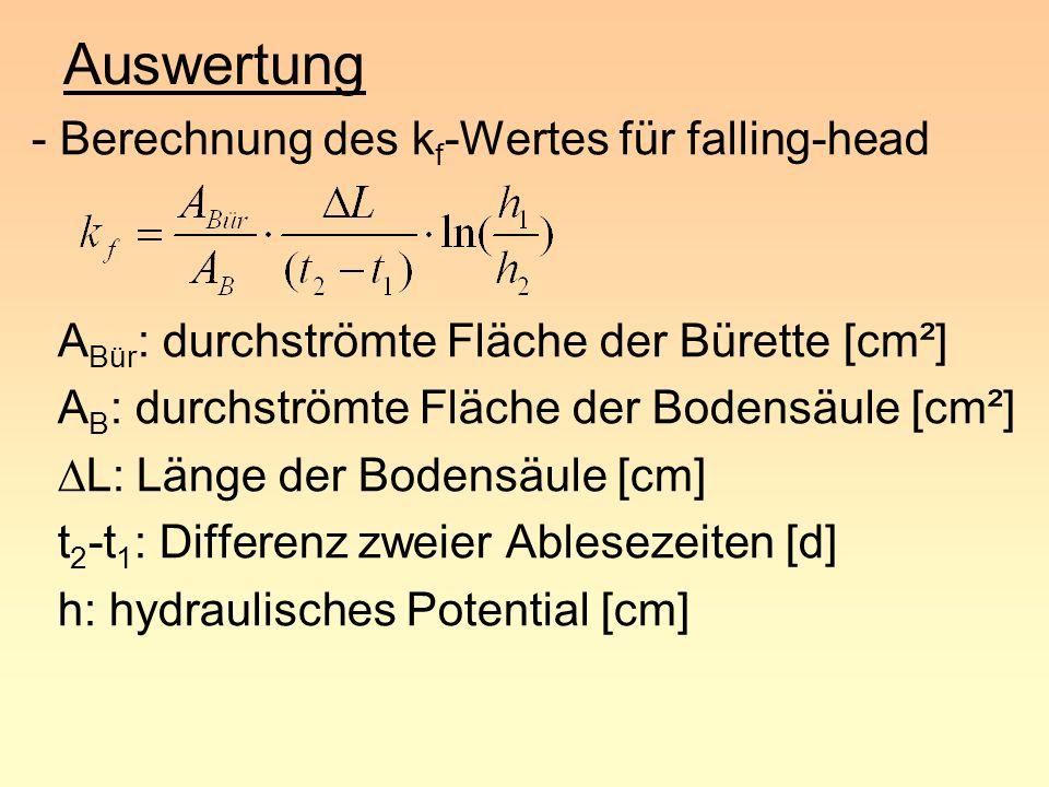 Auswertung - Berechnung des k f -Wertes für falling-head A Bür : durchströmte Fläche der Bürette [cm²] A B : durchströmte Fläche der Bodensäule [cm²]
