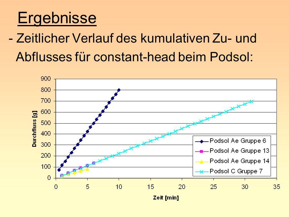 Ergebnisse - Zeitlicher Verlauf des kumulativen Zu- und Abflusses für constant-head beim Podsol: