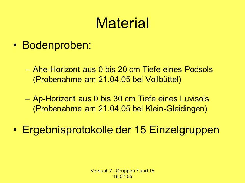 Versuch 7 - Gruppen 7 und 15 16.07.05 Methoden Zum Lösen der Nährstoffe wurden die Bodenproben mit je drei Extraktionsmitteln versetzt: –Destilliertes Wasser –0,05 M CaCl 2 –0,05 M H 2 SO 4