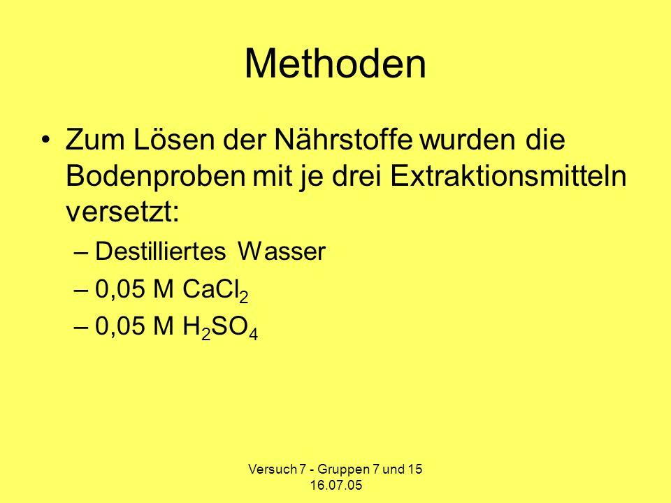 Versuch 7 - Gruppen 7 und 15 16.07.05 Funktion der Extraktionsmittel Dest.