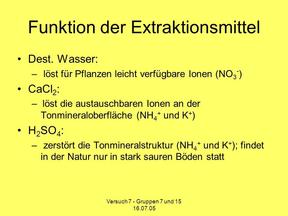 Versuch 7 - Gruppen 7 und 15 16.07.05 Bestimmung des N min -Gehalt nach der Kjeldahl-Methode Extraktion Filtration Destillation Titration