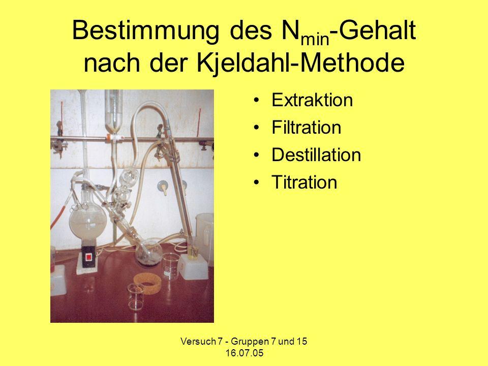 Versuch 7 - Gruppen 7 und 15 16.07.05 A B C D Kjeldahl-Methode A: Destillierkolben mit Extraktionslösung B: Vorlage mit H 3 BO 4 mit Tashiro-Indikator C: Tropftrichter mit NaOH D: Wasserdampf