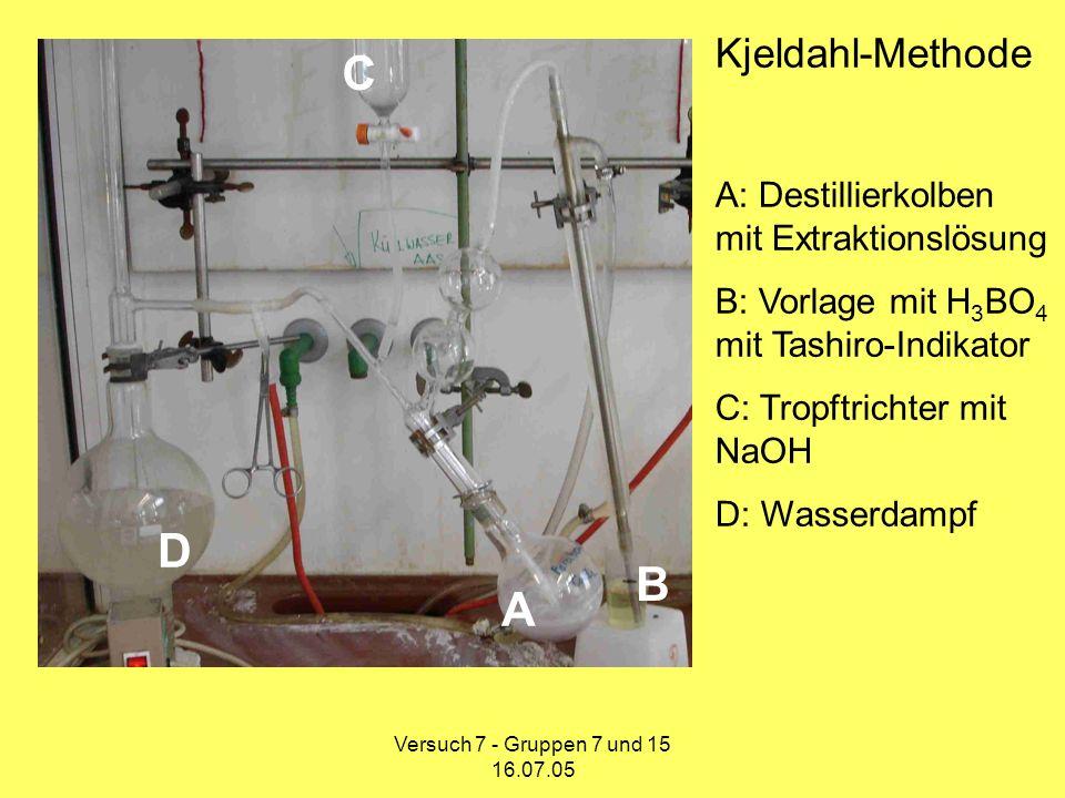 Versuch 7 - Gruppen 7 und 15 16.07.05 Bestimmung des N min -Gehalt Die bei der Titration verbrauchte Menge an 0,02 N HCl lässt auf den N min -Gehalt schließen.