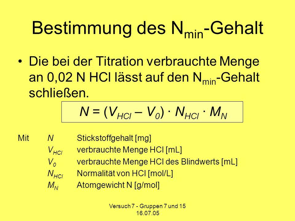 Versuch 7 - Gruppen 7 und 15 16.07.05 Fehlerdiskussion Bestimmung des N min -Gehaltes über Titration ist unzureichend