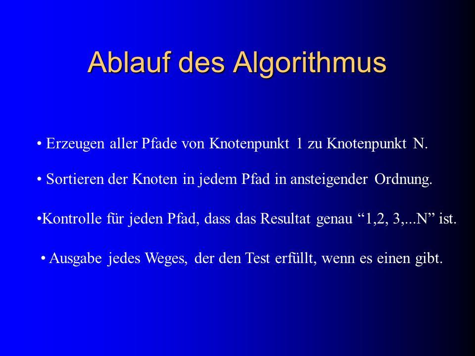 Ablauf des Algorithmus Erzeugen aller Pfade von Knotenpunkt 1 zu Knotenpunkt N. Sortieren der Knoten in jedem Pfad in ansteigender Ordnung. Kontrolle
