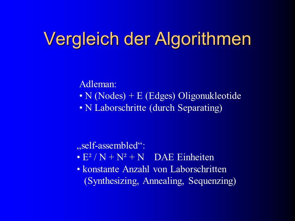 Vergleich der Algorithmen Adleman: N (Nodes) + E (Edges) Oligonukleotide N Laborschritte (durch Separating) self-assembled: E² / N + N² + N DAE Einhei