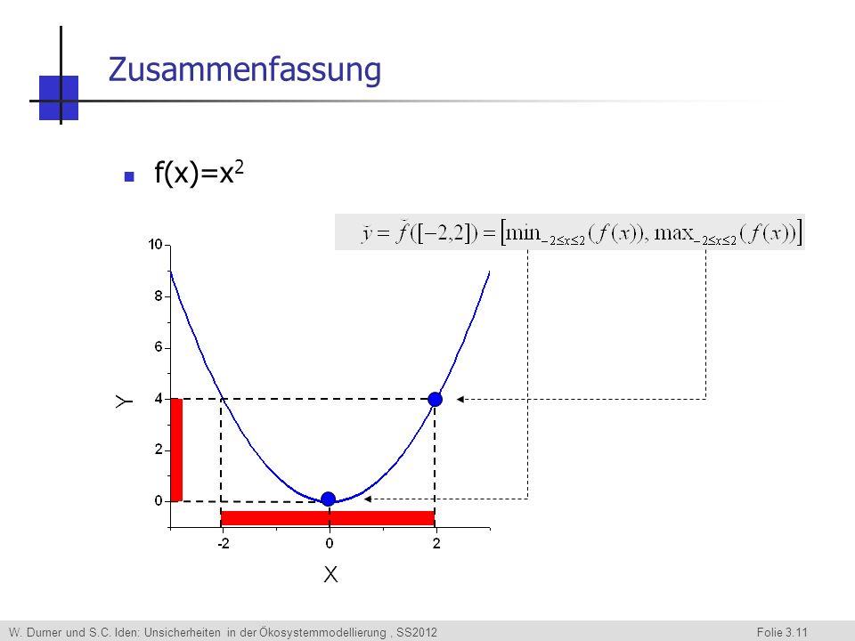 W. Durner und S.C. Iden: Unsicherheiten in der Ökosystemmodellierung, SS2012 Folie 3.11 Zusammenfassung f(x)=x 2