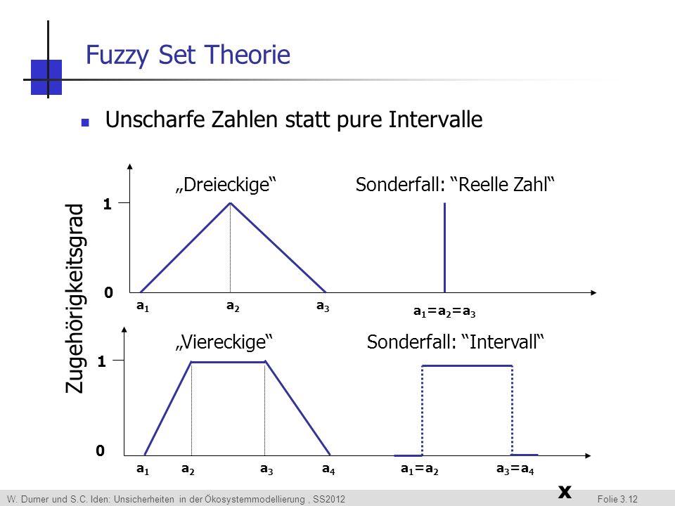 W. Durner und S.C. Iden: Unsicherheiten in der Ökosystemmodellierung, SS2012 Folie 3.12 Fuzzy Set Theorie Unscharfe Zahlen statt pure Intervalle x Zug