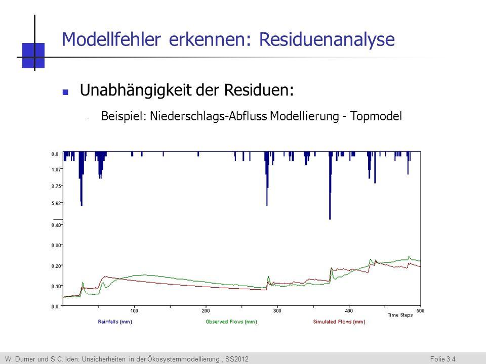 W. Durner und S.C. Iden: Unsicherheiten in der Ökosystemmodellierung, SS2012 Folie 3.4 Modellfehler erkennen: Residuenanalyse Unabhängigkeit der Resid