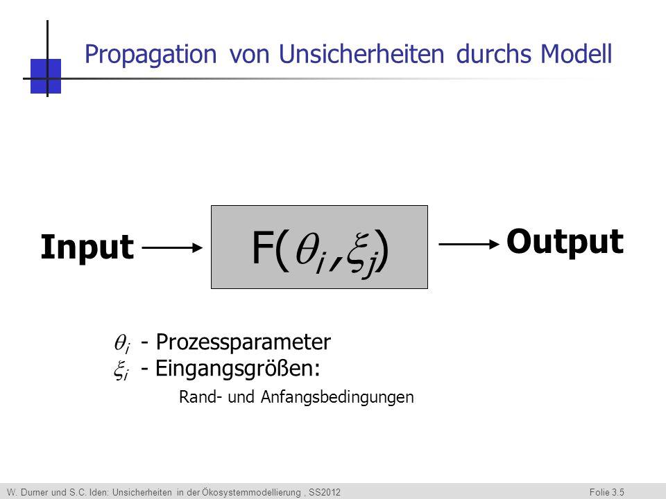 W. Durner und S.C. Iden: Unsicherheiten in der Ökosystemmodellierung, SS2012 Folie 3.5 Propagation von Unsicherheiten durchs Modell Input F( i, j ) Ou