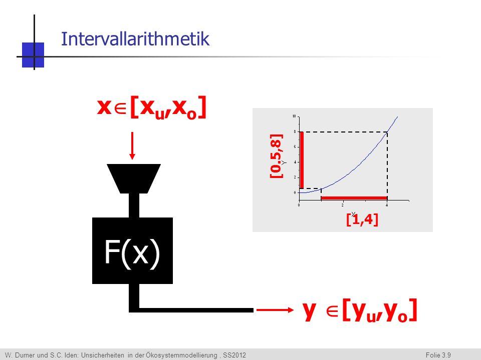 W. Durner und S.C. Iden: Unsicherheiten in der Ökosystemmodellierung, SS2012 Folie 3.9 Intervallarithmetik F(x) x [x u,x o ] y [y u,y o ] [1,4] [0.5,8