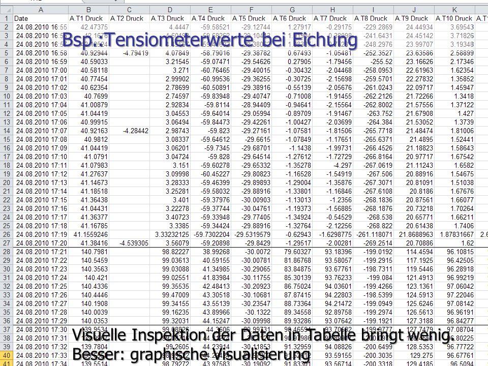 W. Durner und S.C. Iden: Unsicherheiten in der Ökosystemmodellierung, SS2012 Folie 2.11 Bsp.:Tensiometerwerte bei Eichung Visuelle Inspektion der Date