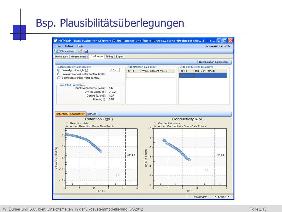W. Durner und S.C. Iden: Unsicherheiten in der Ökosystemmodellierung, SS2012 Folie 2.13 Bsp. Plausibilitätsüberlegungen