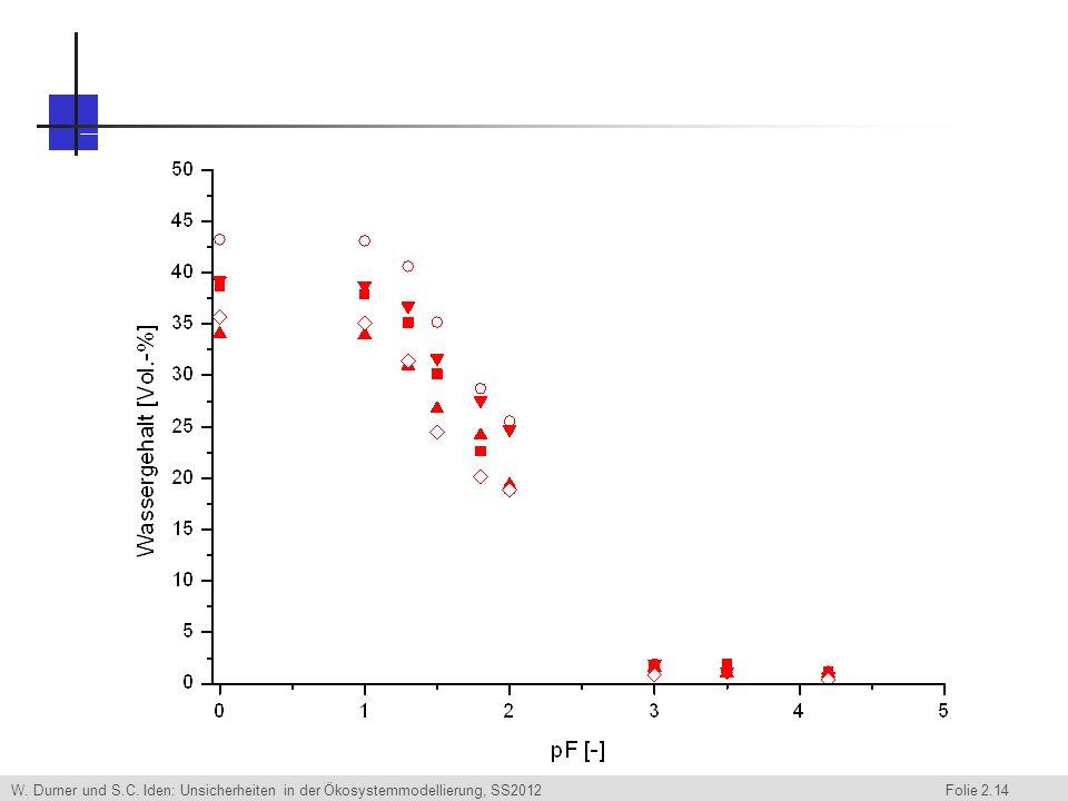 W. Durner und S.C. Iden: Unsicherheiten in der Ökosystemmodellierung, SS2012 Folie 2.14