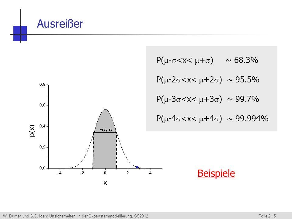 W. Durner und S.C. Iden: Unsicherheiten in der Ökosystemmodellierung, SS2012 Folie 2.15 Ausreißer -, P( - <x< + ) ~ 68.3% P( -2 <x< +2 ) ~ 95.5% P( -3