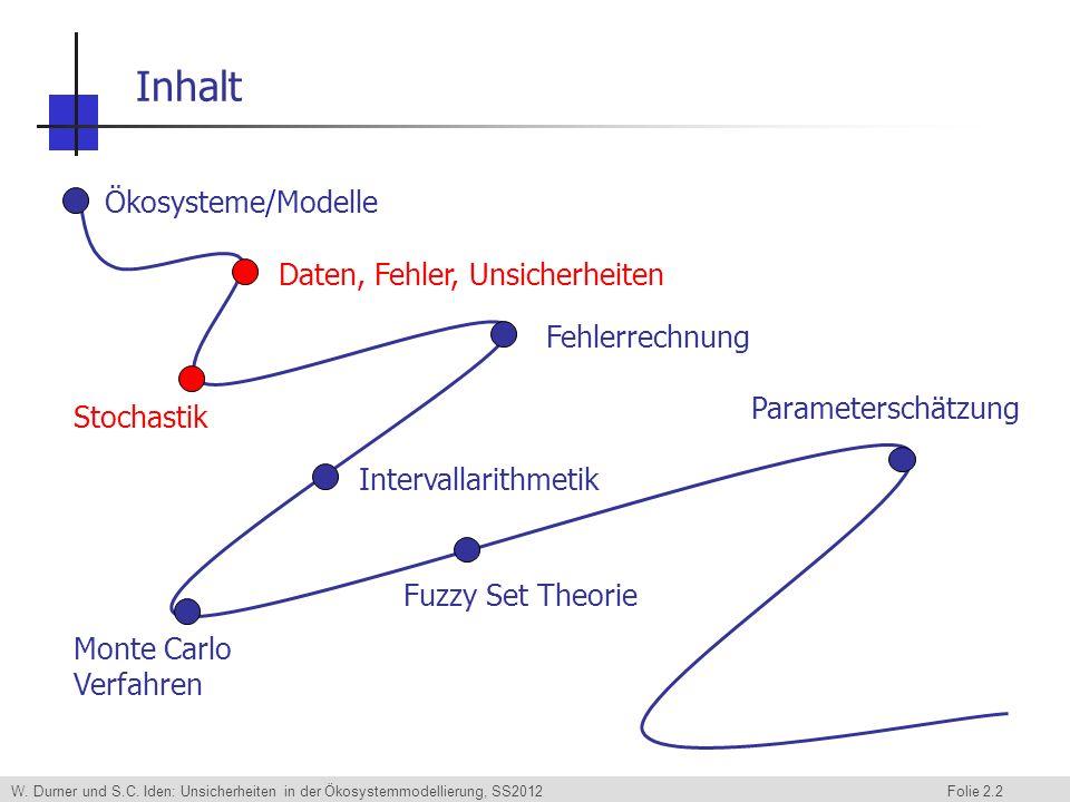 W. Durner und S.C. Iden: Unsicherheiten in der Ökosystemmodellierung, SS2012 Folie 2.2 Inhalt Ökosysteme/Modelle Daten, Fehler, Unsicherheiten Stochas
