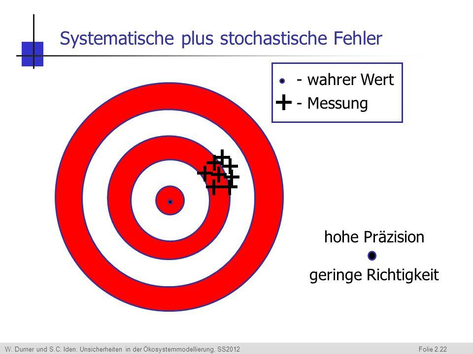 W. Durner und S.C. Iden: Unsicherheiten in der Ökosystemmodellierung, SS2012 Folie 2.22 Systematische plus stochastische Fehler - wahrer Wert - Messun