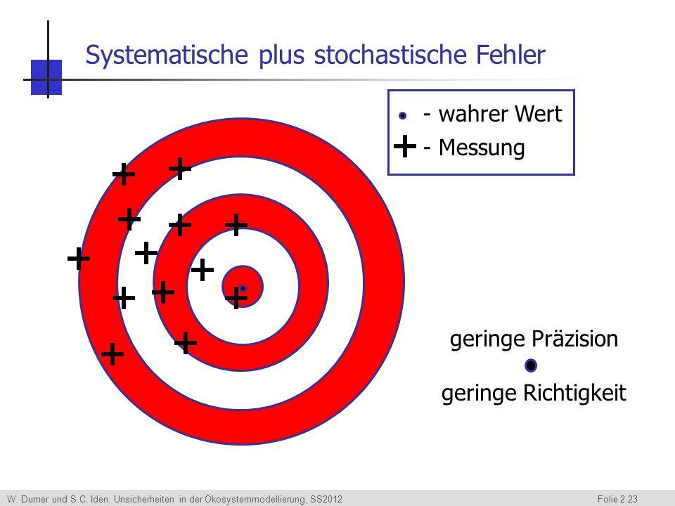 W. Durner und S.C. Iden: Unsicherheiten in der Ökosystemmodellierung, SS2012 Folie 2.23 Systematische plus stochastische Fehler - wahrer Wert - Messun