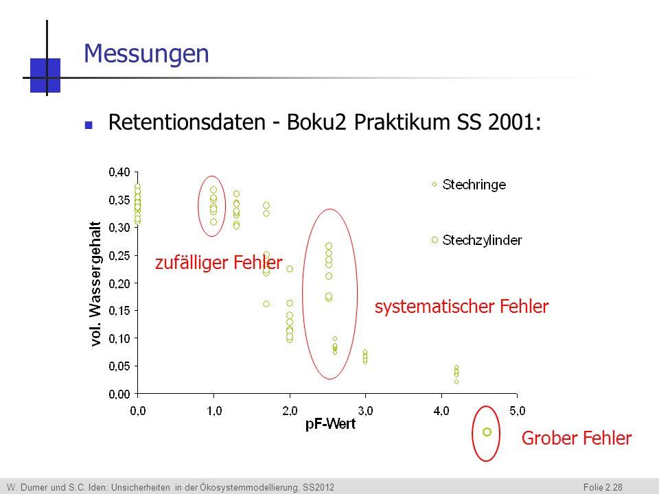 W. Durner und S.C. Iden: Unsicherheiten in der Ökosystemmodellierung, SS2012 Folie 2.28 Messungen Retentionsdaten - Boku2 Praktikum SS 2001: systemati