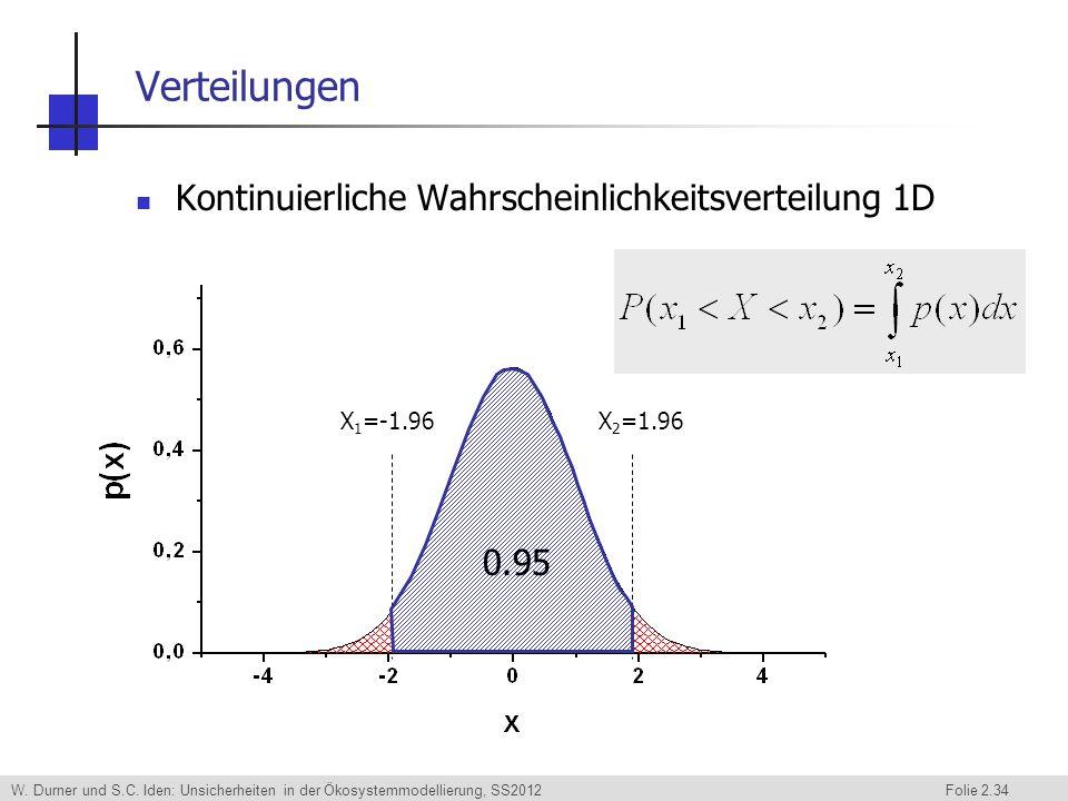 W. Durner und S.C. Iden: Unsicherheiten in der Ökosystemmodellierung, SS2012 Folie 2.34 Verteilungen Kontinuierliche Wahrscheinlichkeitsverteilung 1D