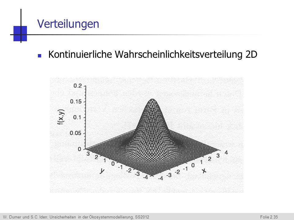 W. Durner und S.C. Iden: Unsicherheiten in der Ökosystemmodellierung, SS2012 Folie 2.35 Verteilungen Kontinuierliche Wahrscheinlichkeitsverteilung 2D
