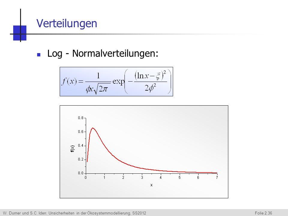 W. Durner und S.C. Iden: Unsicherheiten in der Ökosystemmodellierung, SS2012 Folie 2.36 Verteilungen Log - Normalverteilungen: