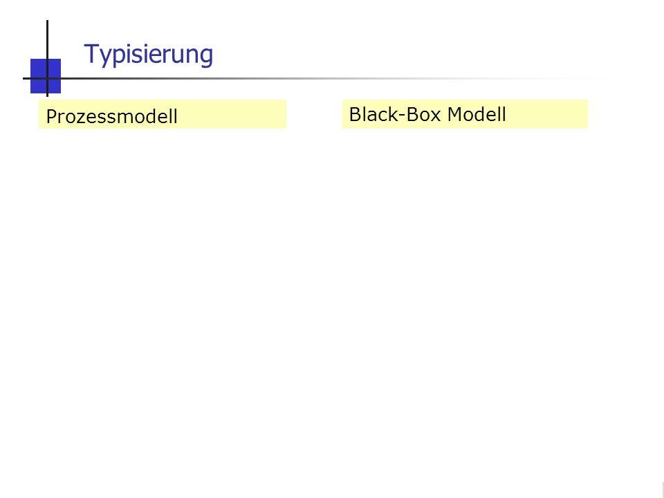 W. Durner und S.C. Iden: Unsicherheiten in der Ökosystemmodellierung, SS2012 Folie 1.10 Prozessmodell mechanistisch Realparameter deterministisch Glei