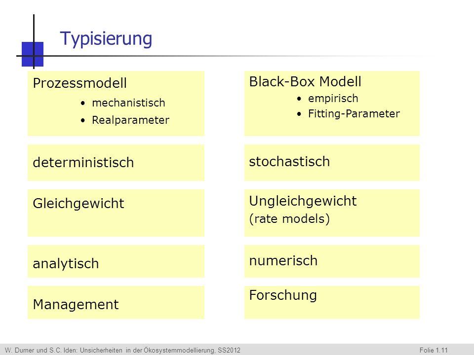 W. Durner und S.C. Iden: Unsicherheiten in der Ökosystemmodellierung, SS2012 Folie 1.11 Prozessmodell mechanistisch Realparameter deterministisch Glei
