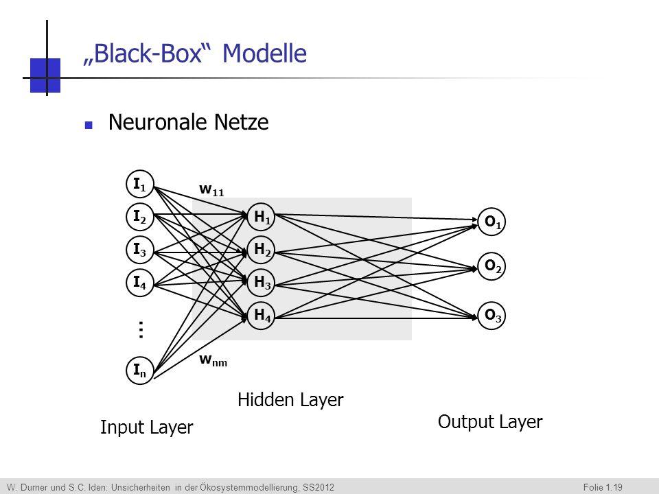 W. Durner und S.C. Iden: Unsicherheiten in der Ökosystemmodellierung, SS2012 Folie 1.19 Black-Box Modelle Neuronale Netze Input Layer... I1I1 I2I2 I3I