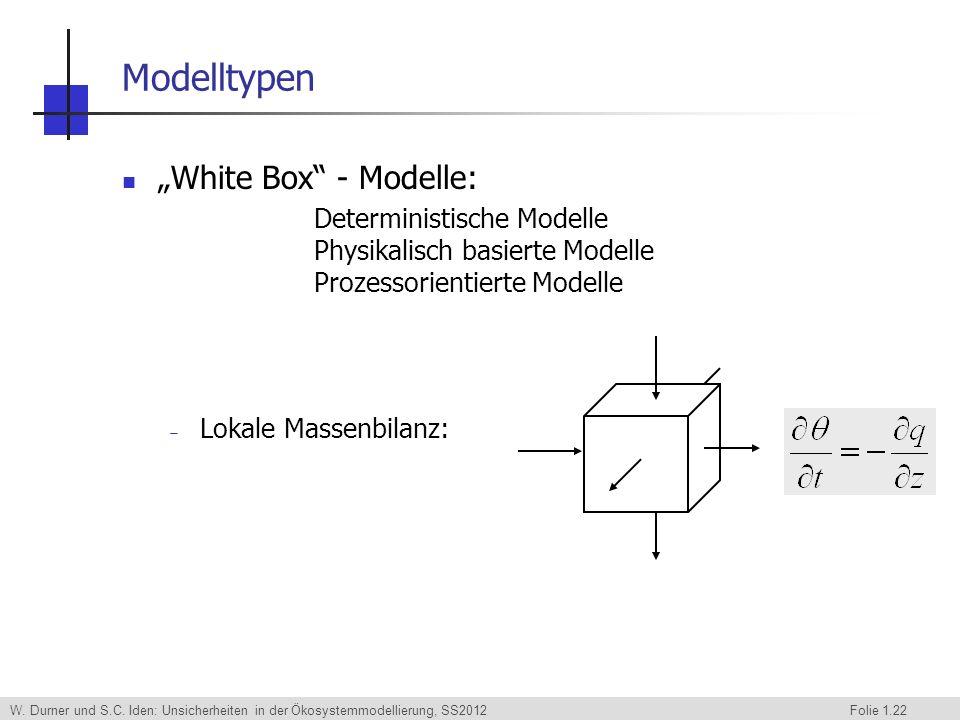 W. Durner und S.C. Iden: Unsicherheiten in der Ökosystemmodellierung, SS2012 Folie 1.22 Modelltypen White Box - Modelle: Deterministische Modelle Phys