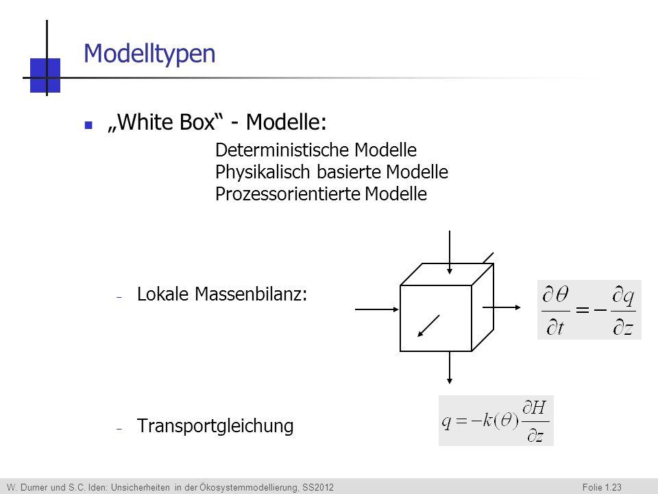 W. Durner und S.C. Iden: Unsicherheiten in der Ökosystemmodellierung, SS2012 Folie 1.23 Modelltypen White Box - Modelle: Deterministische Modelle Phys