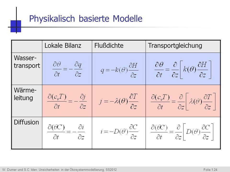 W. Durner und S.C. Iden: Unsicherheiten in der Ökosystemmodellierung, SS2012 Folie 1.24 Physikalisch basierte Modelle Lokale BilanzFlußdichteTransport