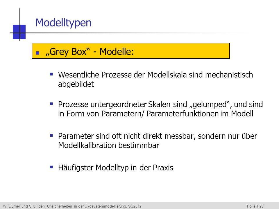 W. Durner und S.C. Iden: Unsicherheiten in der Ökosystemmodellierung, SS2012 Folie 1.29 Modelltypen Grey Box - Modelle: Wesentliche Prozesse der Model