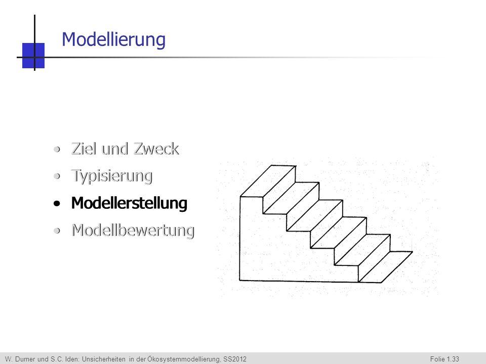 W. Durner und S.C. Iden: Unsicherheiten in der Ökosystemmodellierung, SS2012 Folie 1.33 Ziel und Zweck Typisierung Modellerstellung Modellbewertung Mo