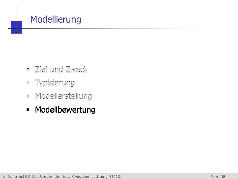 W. Durner und S.C. Iden: Unsicherheiten in der Ökosystemmodellierung, SS2012 Folie 1.45 Modellierung Ziel und Zweck Typisierung Modellerstellung Model