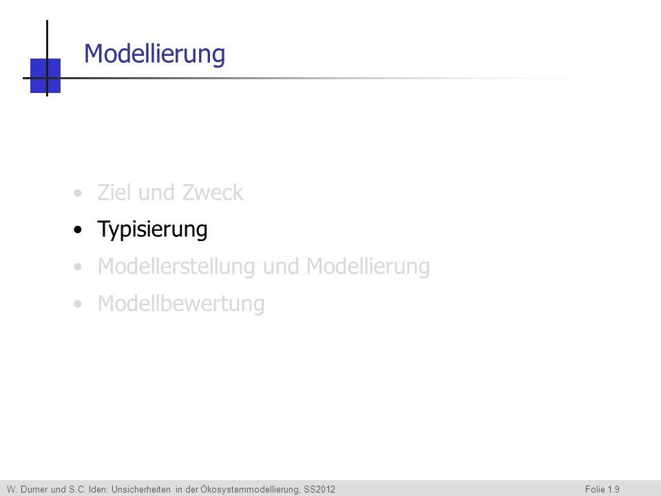 W. Durner und S.C. Iden: Unsicherheiten in der Ökosystemmodellierung, SS2012 Folie 1.9 Ziel und Zweck Typisierung Modellerstellung und Modellierung Mo