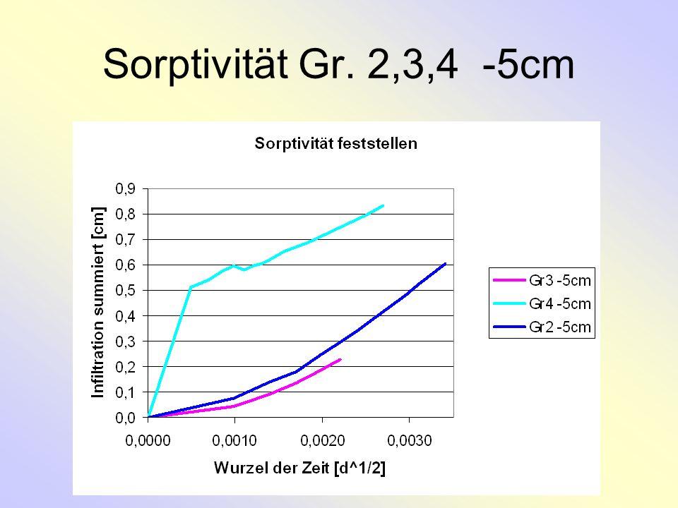 Sorptivität Gr. 2,3,4 -5cm