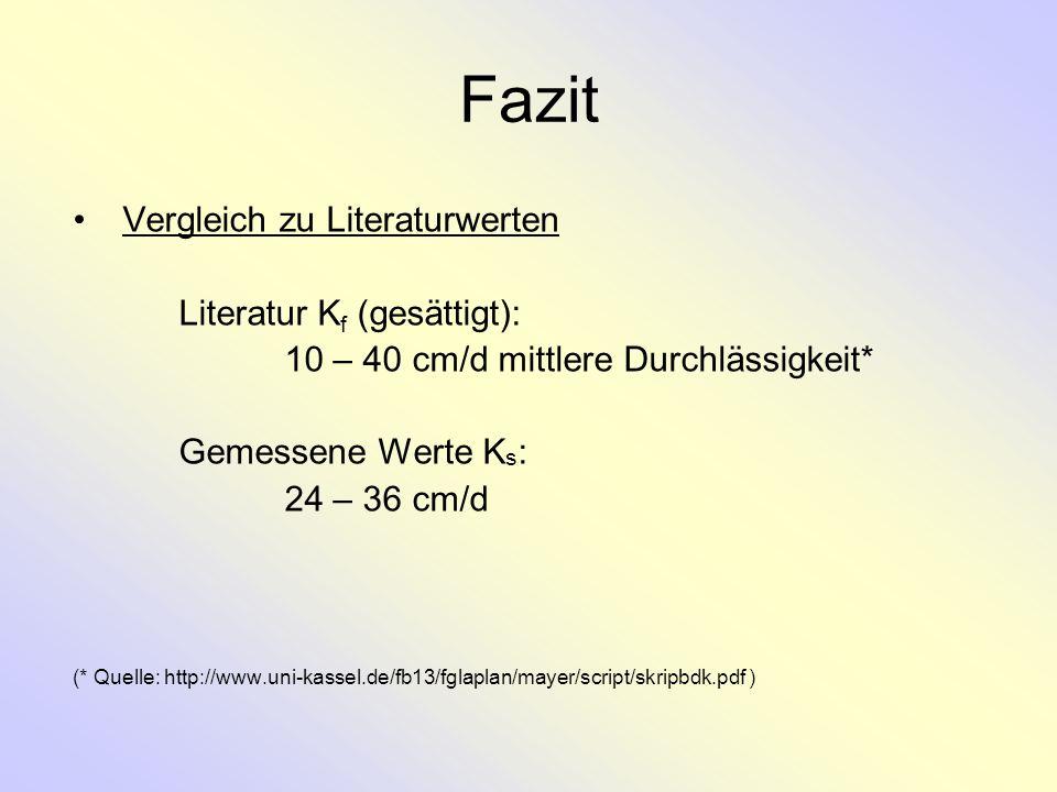 Fazit Vergleich zu Literaturwerten Literatur K f (gesättigt): 10 – 40 cm/d mittlere Durchlässigkeit* Gemessene Werte K s : 24 – 36 cm/d (* Quelle: htt