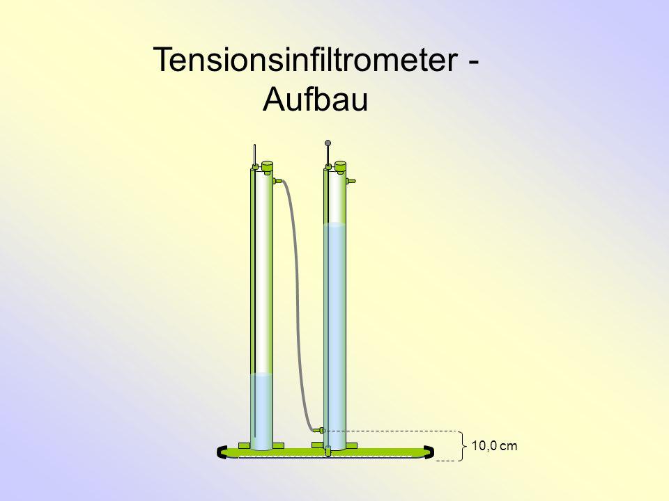 Auswertungsformel θ e : Endwassergehalt des Bodens (volumetrisch) θ a : Anfangswassergehalt des Bodens (volumetrisch) S: Sorptivität [cm/d 1/2 ] q e : Endinfiltrationsrate [cm 3 /d] r: Radius der Kontaktfläche [=17,8 cm] b: empirischer Faktor (0,55)