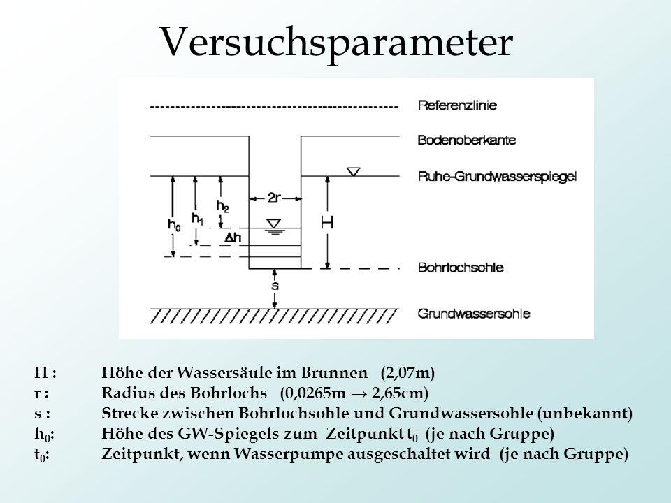 Versuchsparameter H : Höhe der Wassersäule im Brunnen (2,07m) r :Radius des Bohrlochs (0,0265m 2,65cm) s :Strecke zwischen Bohrlochsohle und Grundwass