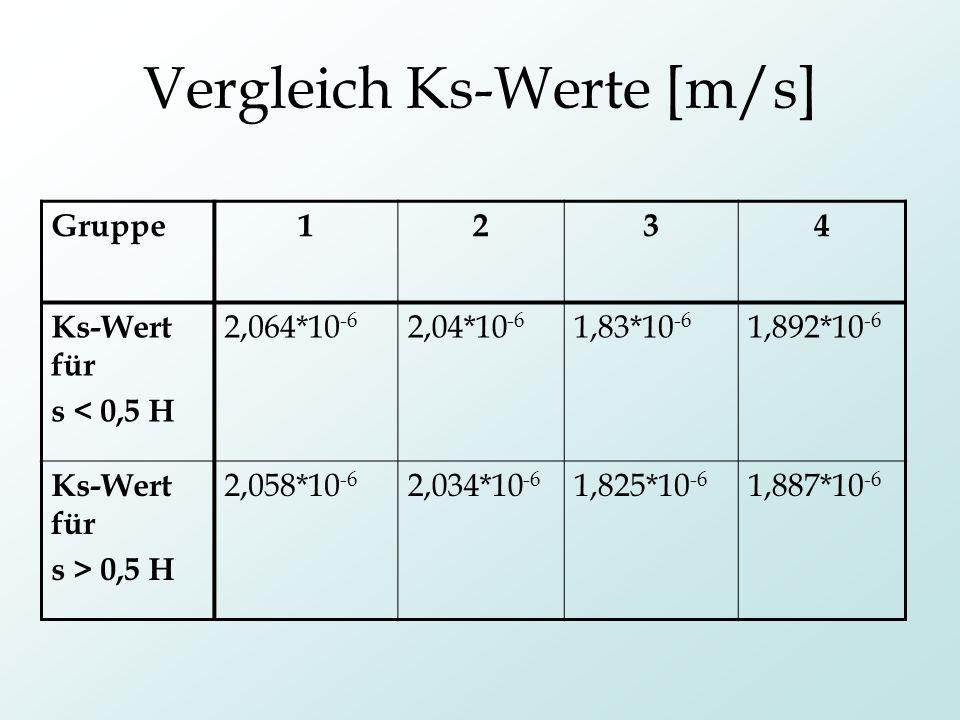 Vergleich Ks-Werte [m/s] Gruppe1234 Ks-Wert für s < 0,5 H 2,064*10 -6 2,04*10 -6 1,83*10 -6 1,892*10 -6 Ks-Wert für s > 0,5 H 2,058*10 -6 2,034*10 -6
